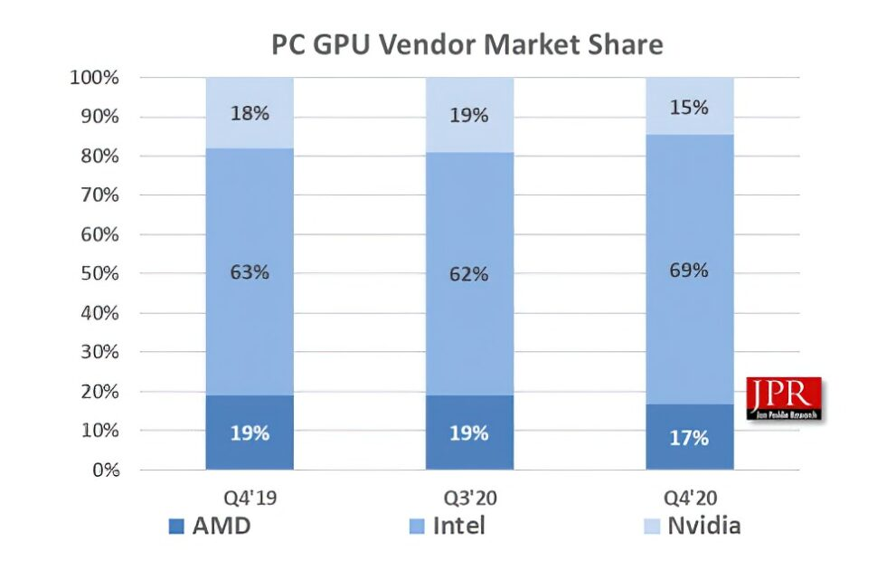 NVIDIA GeForce AMD Radeon Intel HD Graphics Q4 2020 Statistics