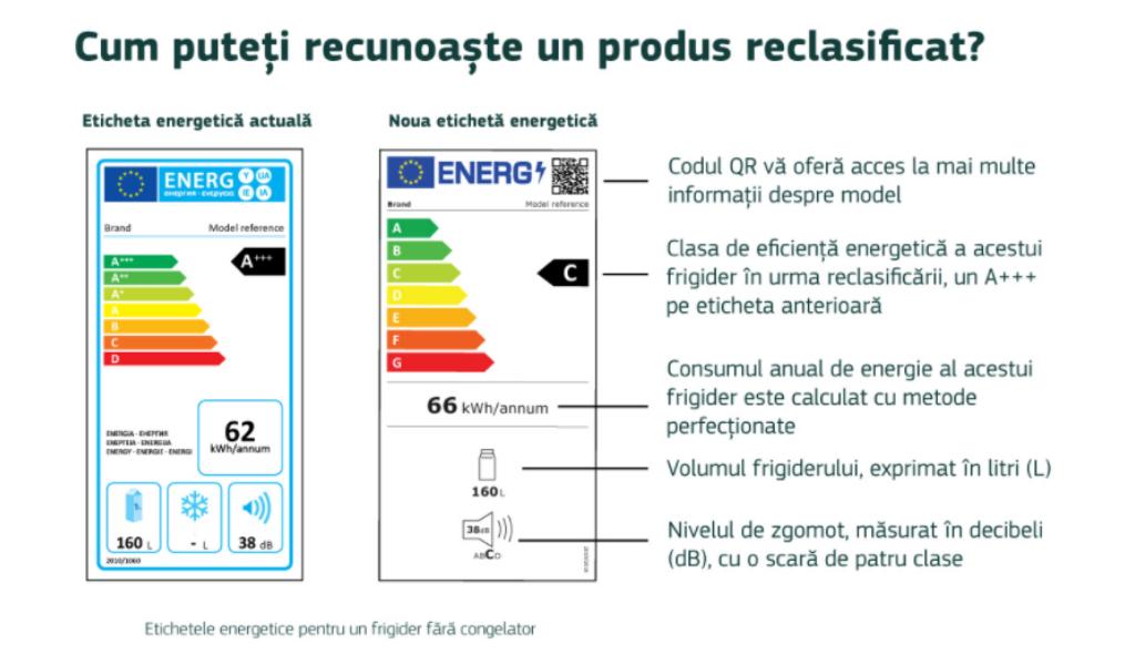 etichete energetice UE