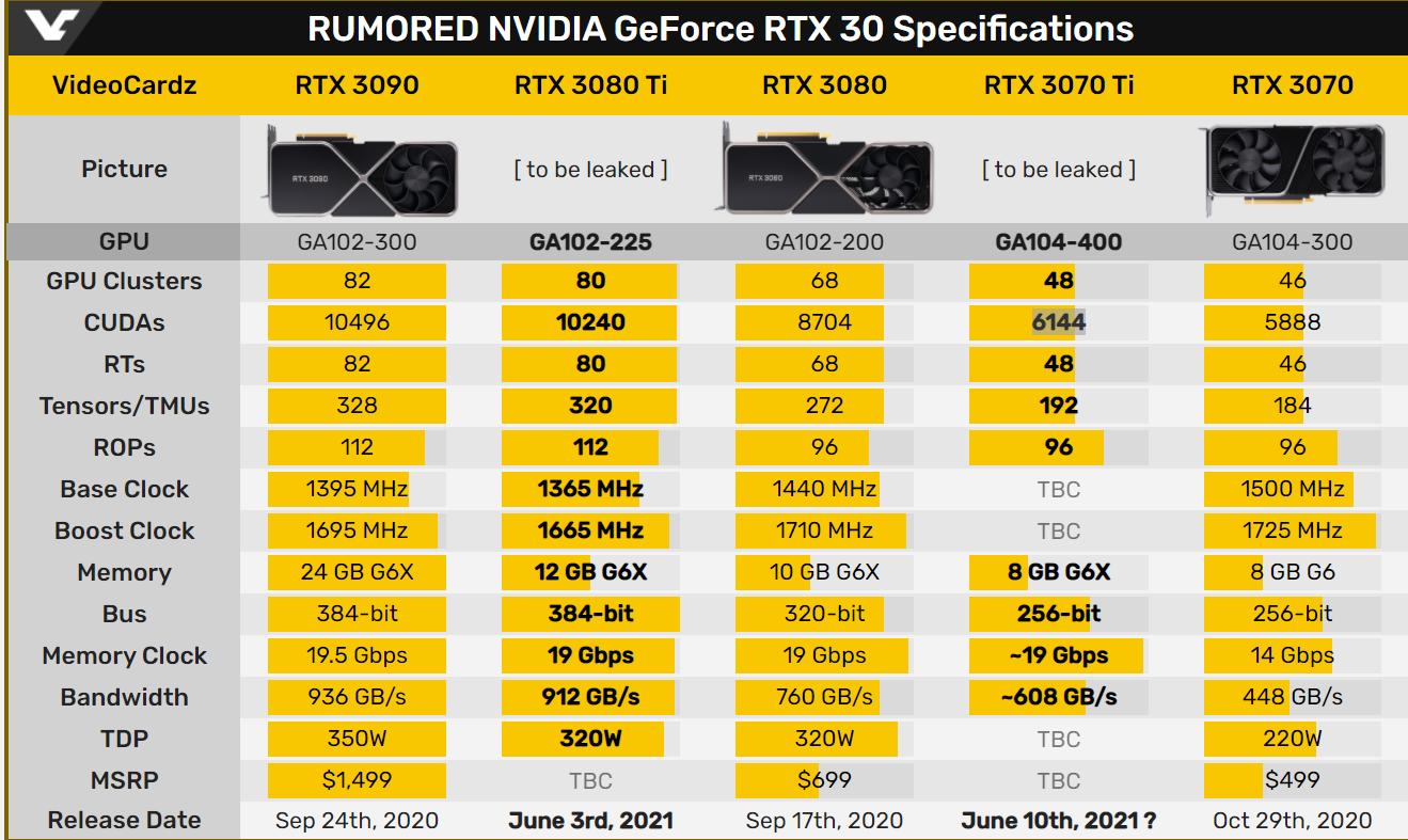 NVIDIA RTX 3080 Ti si RTX 3070 Ti