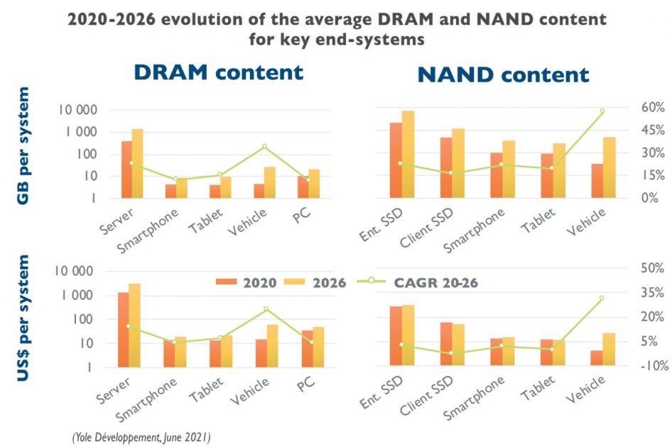 Raport evolutie memorie DDR5