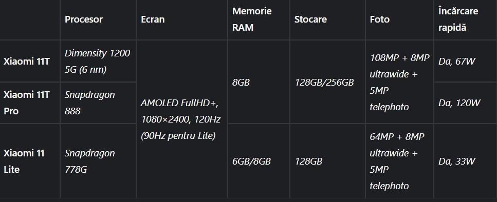 Xiaomi 11T Specificatii